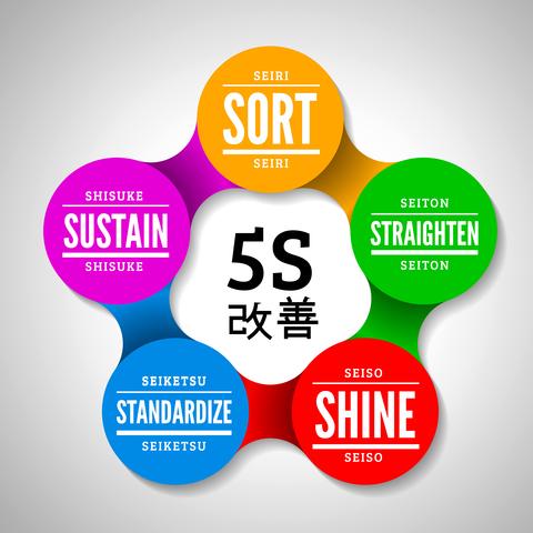 5S Metodu Adımları