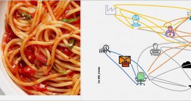 Spagetti Diyagramı